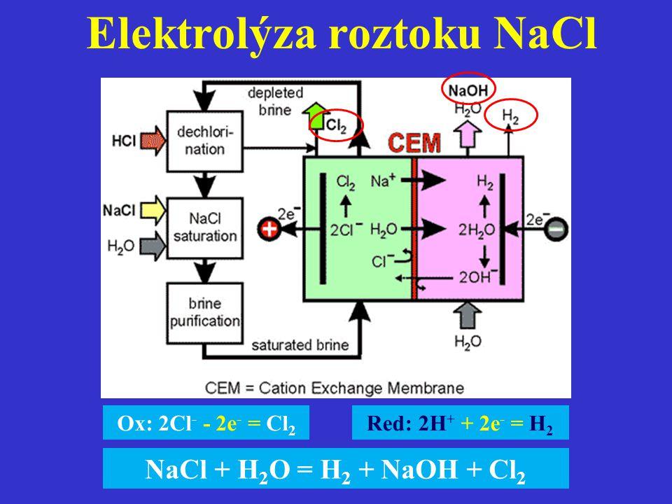 Elektrolýza roztoku NaCl Red: 2H + + 2e - = H 2 Ox: 2Cl - - 2e - = Cl 2 NaCl + H 2 O = H 2 + NaOH + Cl 2