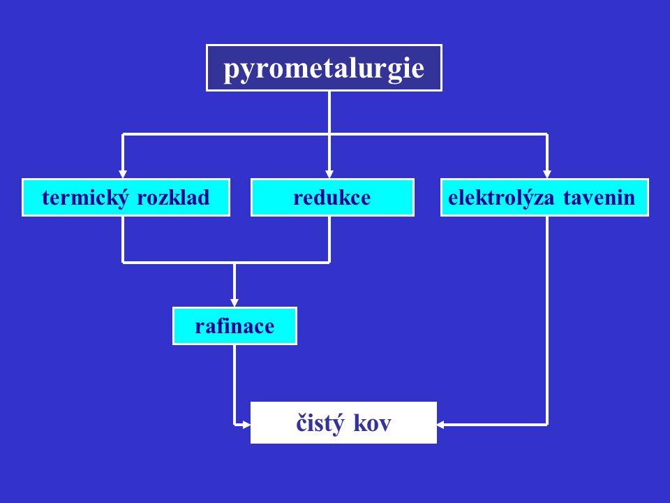 pyrometalurgie redukce čistý kov rafinace termický rozkladelektrolýza tavenin