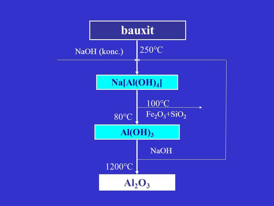 bauxit Al 2 O 3 Al(OH) 3 Na[Al(OH) 4 ] NaOH (konc.) Fe 2 O 3 +SiO 2 NaOH 250  C 100  C 80  C 1200  C
