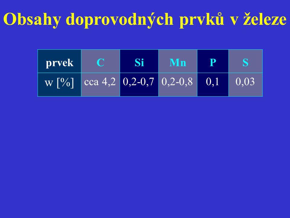 prvekCSiMnPS w [%] cca 4,20,2-0,70,2-0,80,10,03 Obsahy doprovodných prvků v železe
