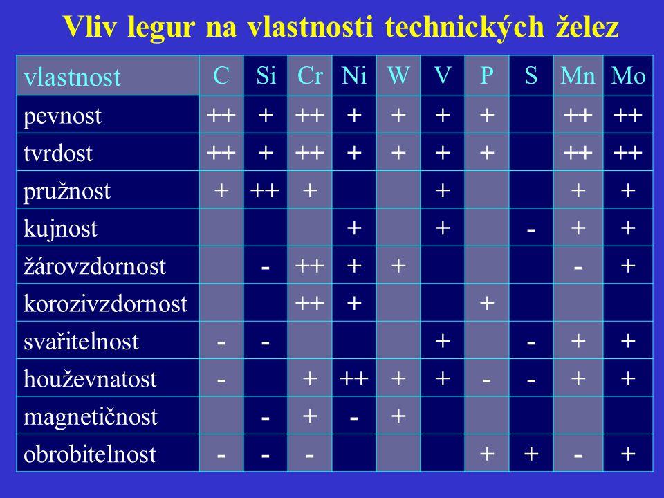 vlastnost CSiCrNiWVPSMnMo pevnost+++ ++++ tvrdost+++ ++++ pružnost+++++++ kujnost++-++ žárovzdornost-++++-+ korozivzdornost++++ svařitelnost--+-++ houževnatost-+++++--++ magnetičnost-+-+ obrobitelnost---++-+ Vliv legur na vlastnosti technických želez
