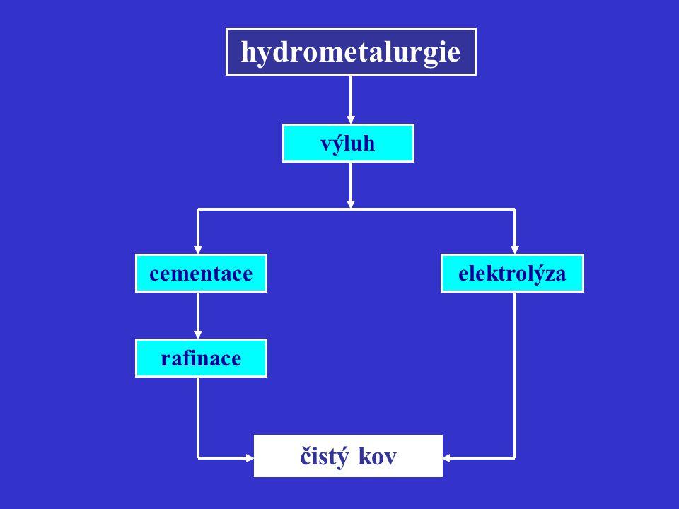 cementace čistý kov rafinace výluh elektrolýza
