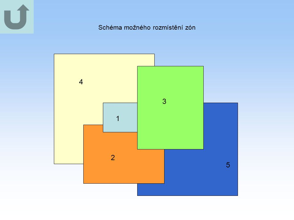 Schéma možného rozmístění zón 4 1 2 3 5