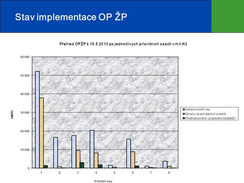 Stav implementace OP ŽP