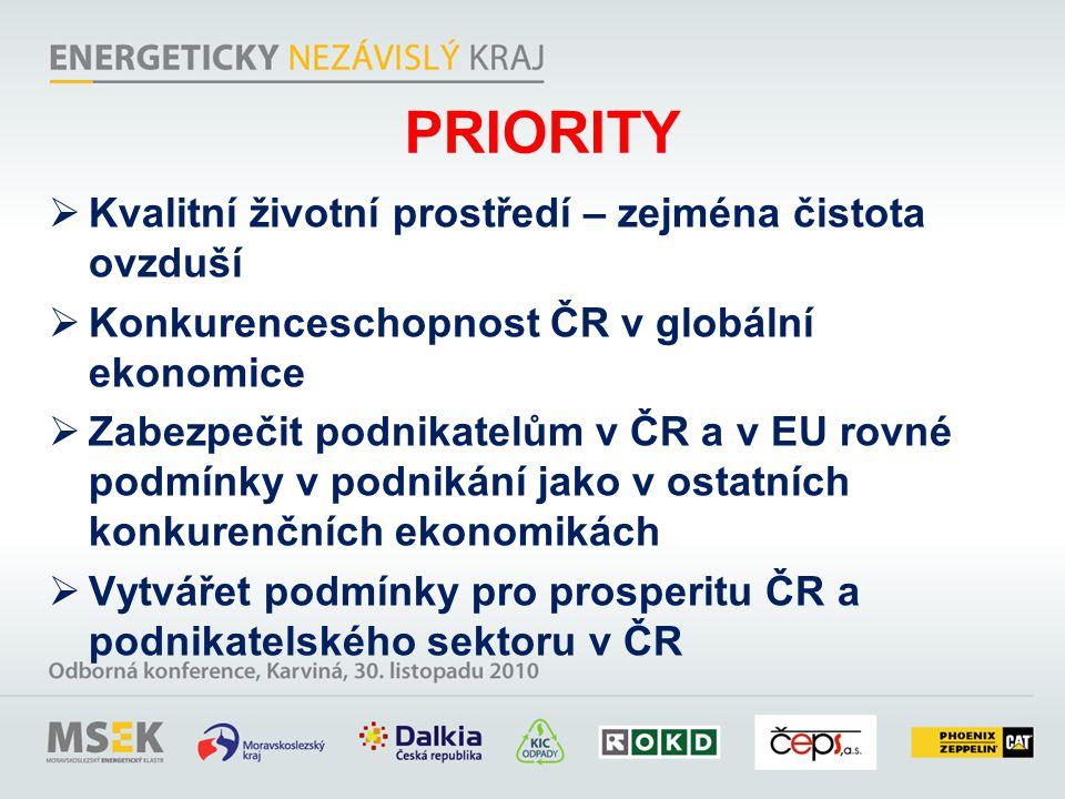 PRIORITY  Kvalitní životní prostředí – zejména čistota ovzduší  Konkurenceschopnost ČR v globální ekonomice  Zabezpečit podnikatelům v ČR a v EU rovné podmínky v podnikání jako v ostatních konkurenčních ekonomikách  Vytvářet podmínky pro prosperitu ČR a podnikatelského sektoru v ČR