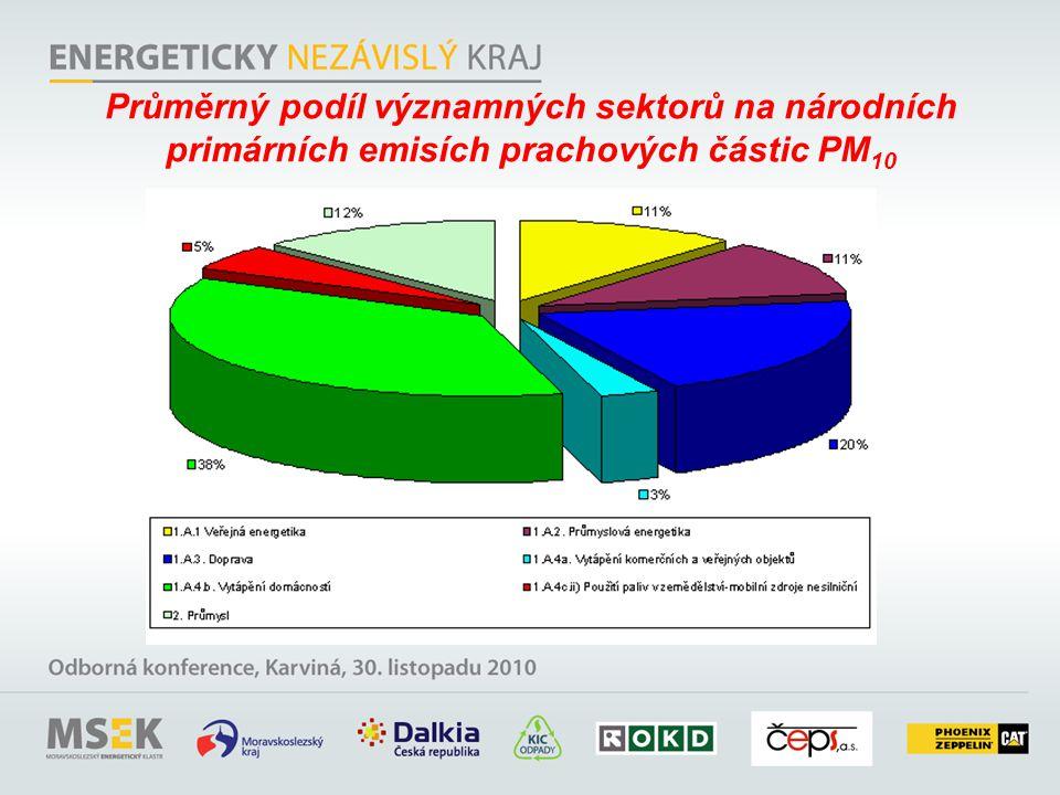 Průměrný podíl významných sektorů na národních primárních emisích prachových částic PM 10