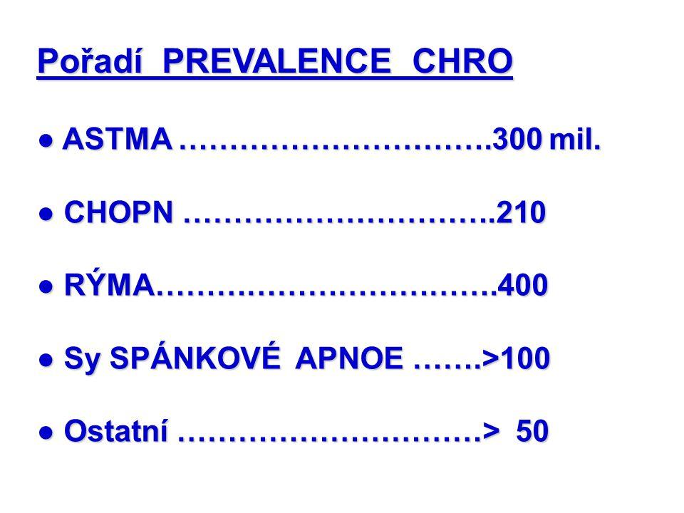 Pořadí PREVALENCE CHRO ● ASTMA ………………………….300 mil.