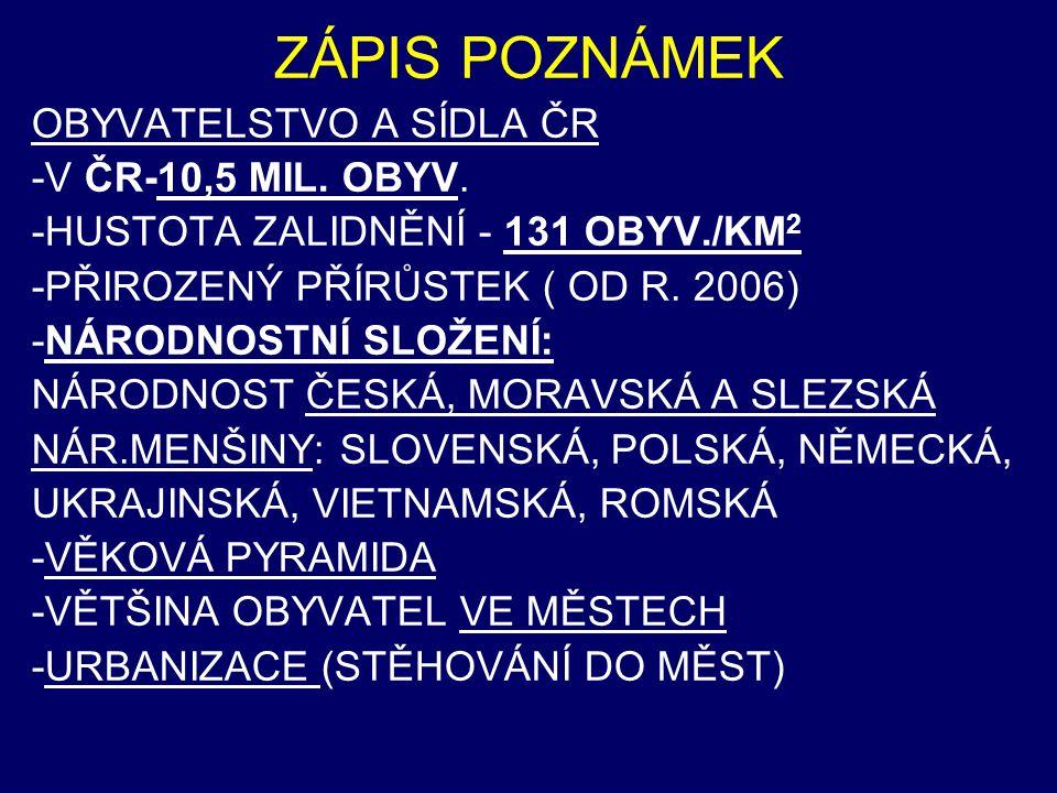 ZÁPIS POZNÁMEK OBYVATELSTVO A SÍDLA ČR -V ČR-10,5 MIL. OBYV. -HUSTOTA ZALIDNĚNÍ - 131 OBYV./KM 2 -PŘIROZENÝ PŘÍRŮSTEK ( OD R. 2006) -NÁRODNOSTNÍ SLOŽE