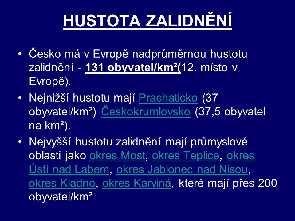 HUSTOTA ZALIDNĚNÍ Česko má v Evropě nadprůměrnou hustotu zalidnění - 131 obyvatel/km²(12. místo v Evropě). Nejnižší hustotu mají Prachaticko (37 obyva