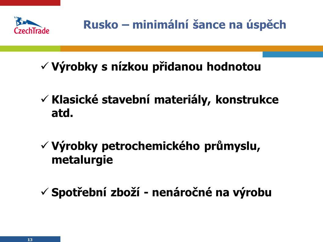 13 Rusko – minimální šance na úspěch Výrobky s nízkou přidanou hodnotou Klasické stavební materiály, konstrukce atd. Výrobky petrochemického průmyslu,