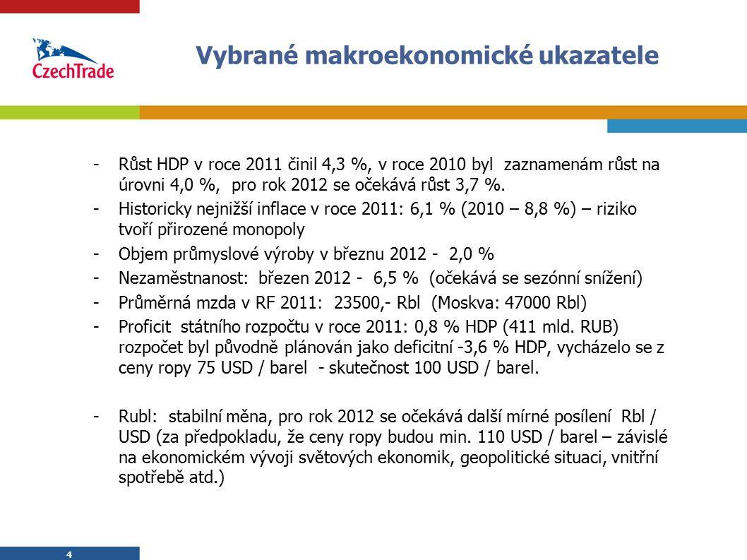 4 Vybrané makroekonomické ukazatele -Růst HDP v roce 2011 činil 4,3 %, v roce 2010 byl zaznamenám růst na úrovni 4,0 %, pro rok 2012 se očekává růst 3,7 %.