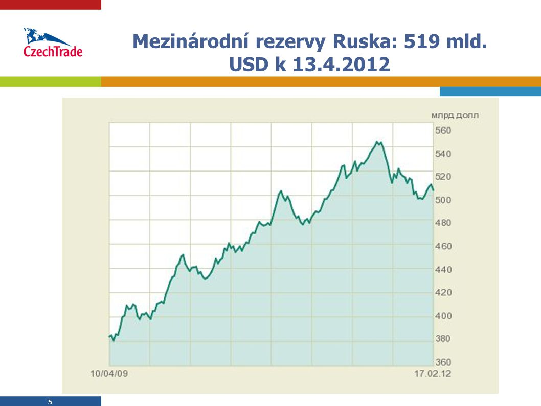 5 Mezinárodní rezervy Ruska: 519 mld. USD k 13.4.2012 5