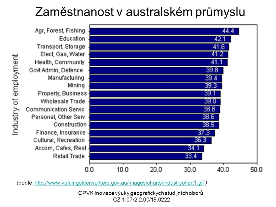 Zaměstnanost v australském průmyslu (podle: http://www.valuingolderworkers.gov.au/images/charts/industrychart1.gif )http://www.valuingolderworkers.gov