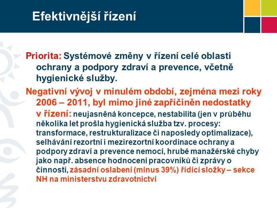 Efektivnější řízení Priorita: Systémové změny v řízení celé oblasti ochrany a podpory zdraví a prevence, včetně hygienické služby. Negativní vývoj v m