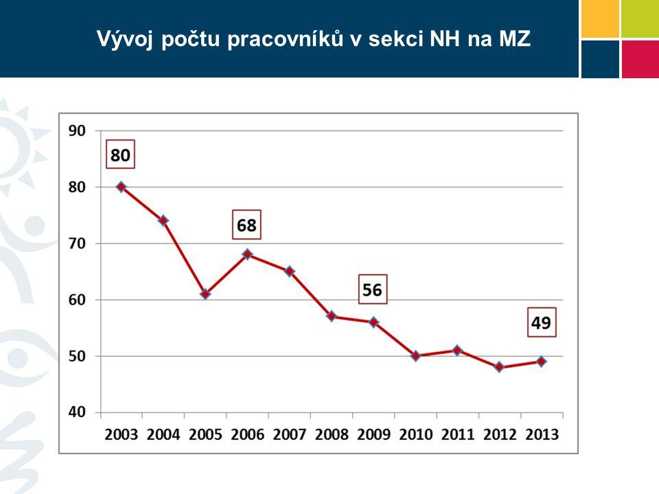 Vývoj počtu pracovníků v sekci NH na MZ