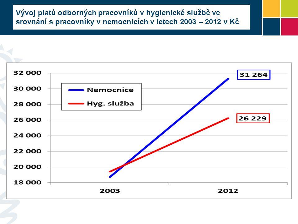 Vývoj platů odborných pracovníků v hygienické službě ve srovnání s pracovníky v nemocnicích v letech 2003 – 2012 v Kč