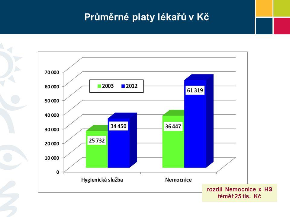 Průměrné platy lékařů v Kč rozdíl Nemocnice x HS téměř 25 tis. Kč
