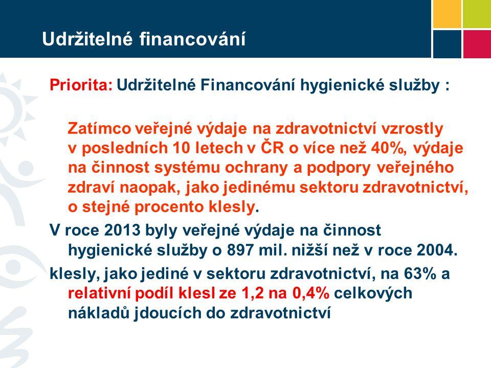Udržitelné financování Priorita: Udržitelné Financování hygienické služby : Zatímco veřejné výdaje na zdravotnictví vzrostly v posledních 10 letech v