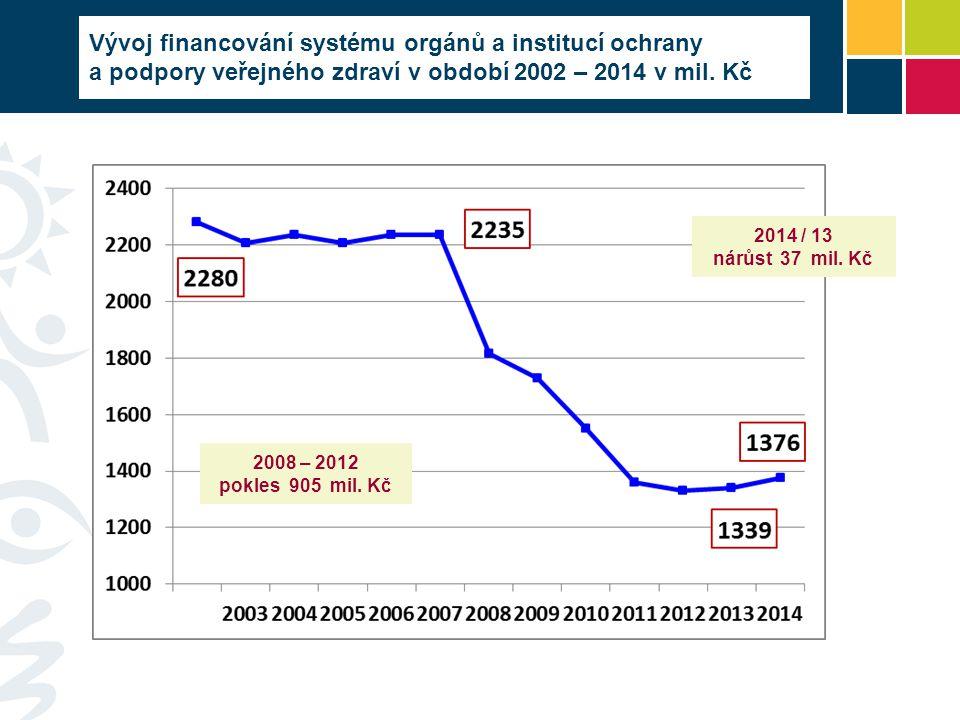 2014 / 13 nárůst 37 mil. Kč 2008 – 2012 pokles 905 mil. Kč Vývoj financování systému orgánů a institucí ochrany a podpory veřejného zdraví v období 20