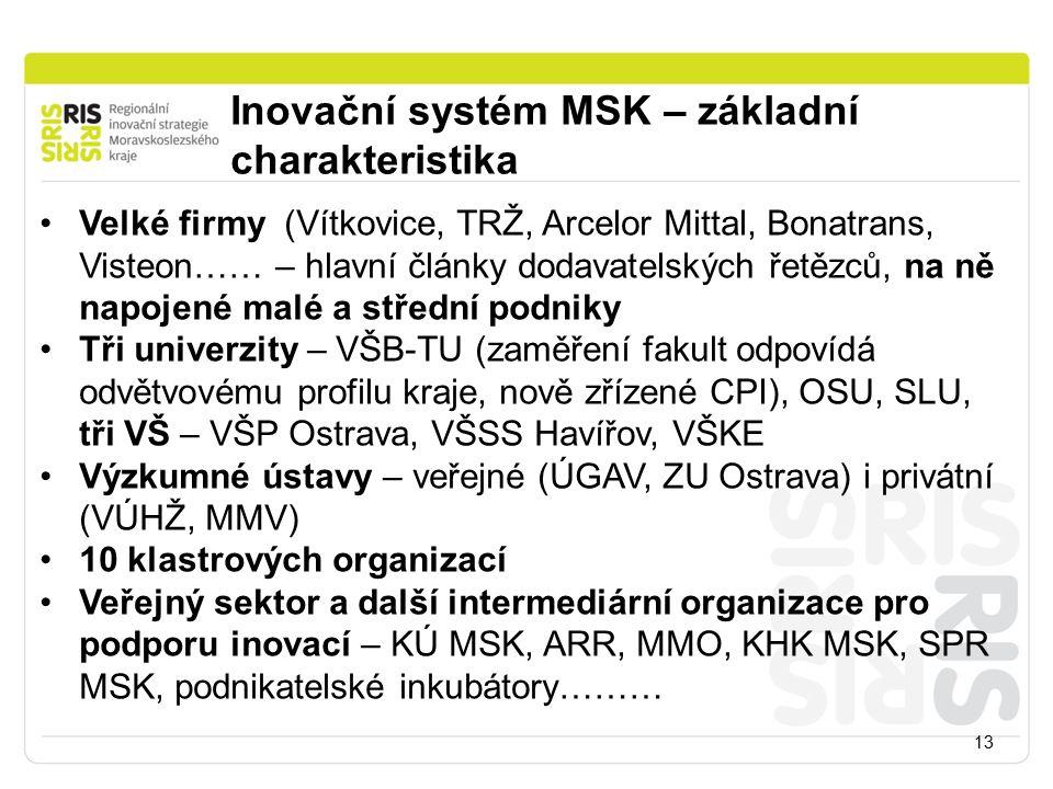 Inovační systém MSK – základní charakteristika 13 Velké firmy (Vítkovice, TRŽ, Arcelor Mittal, Bonatrans, Visteon…… – hlavní články dodavatelských řetězců, na ně napojené malé a střední podniky Tři univerzity – VŠB-TU (zaměření fakult odpovídá odvětvovému profilu kraje, nově zřízené CPI), OSU, SLU, tři VŠ – VŠP Ostrava, VŠSS Havířov, VŠKE Výzkumné ústavy – veřejné (ÚGAV, ZU Ostrava) i privátní (VÚHŽ, MMV) 10 klastrových organizací Veřejný sektor a další intermediární organizace pro podporu inovací – KÚ MSK, ARR, MMO, KHK MSK, SPR MSK, podnikatelské inkubátory………