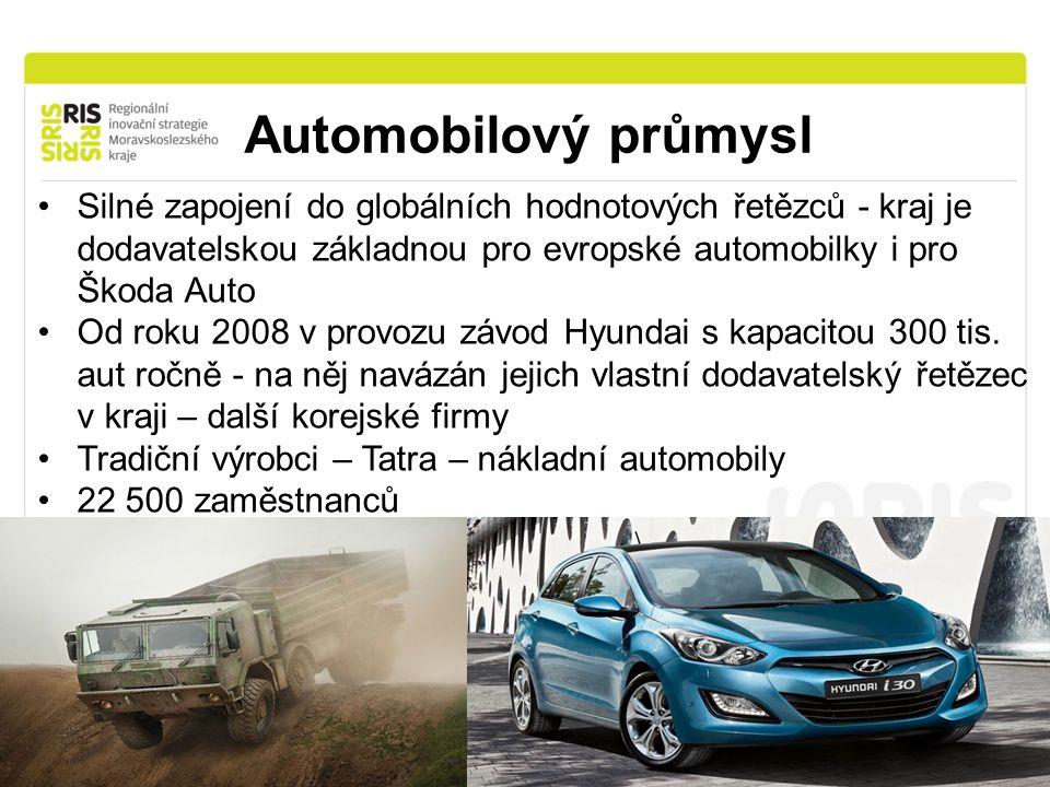 Automobilový průmysl Silné zapojení do globálních hodnotových řetězců - kraj je dodavatelskou základnou pro evropské automobilky i pro Škoda Auto Od roku 2008 v provozu závod Hyundai s kapacitou 300 tis.