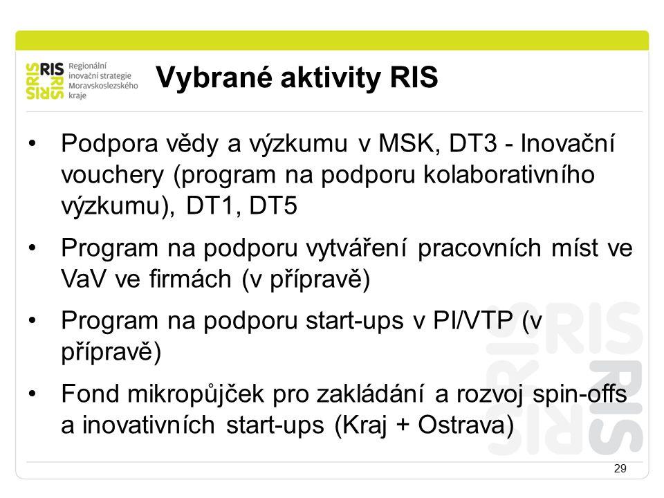 Vybrané aktivity RIS 29 Podpora vědy a výzkumu v MSK, DT3 - Inovační vouchery (program na podporu kolaborativního výzkumu), DT1, DT5 Program na podporu vytváření pracovních míst ve VaV ve firmách (v přípravě) Program na podporu start-ups v PI/VTP (v přípravě) Fond mikropůjček pro zakládání a rozvoj spin-offs a inovativních start-ups (Kraj + Ostrava)
