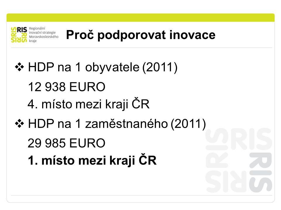 Proč podporovat inovace  HDP na 1 obyvatele (2011) 12 938 EURO 4.