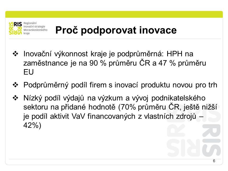 Proč podporovat inovace 6  Inovační výkonnost kraje je podprůměrná: HPH na zaměstnance je na 90 % průměru ČR a 47 % průměru EU  Podprůměrný podíl firem s inovací produktu novou pro trh  Nízký podíl výdajů na výzkum a vývoj podnikatelského sektoru na přidané hodnotě (70% průměru ČR, ještě nižší je podíl aktivit VaV financovaných z vlastních zdrojů – 42%)