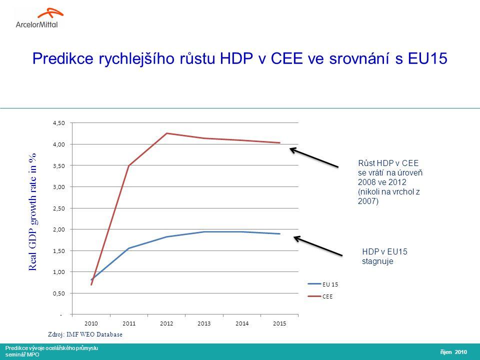 Predikce vývoje ocelářského průmyslu seminář MPO Predikce rychlejšího růstu HDP v CEE ve srovnání s EU15 říjen 2010 Real GDP growth rate in % Zdroj: IMF WEO Database HDP v EU15 stagnuje Růst HDP v CEE se vrátí na úroveň 2008 ve 2012 (nikoli na vrchol z 2007)