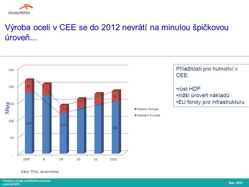 Predikce vývoje ocelářského průmyslu seminář MPO Výroba oceli v CEE se do 2012 nevrátí na minulou špičkovou úroveň...