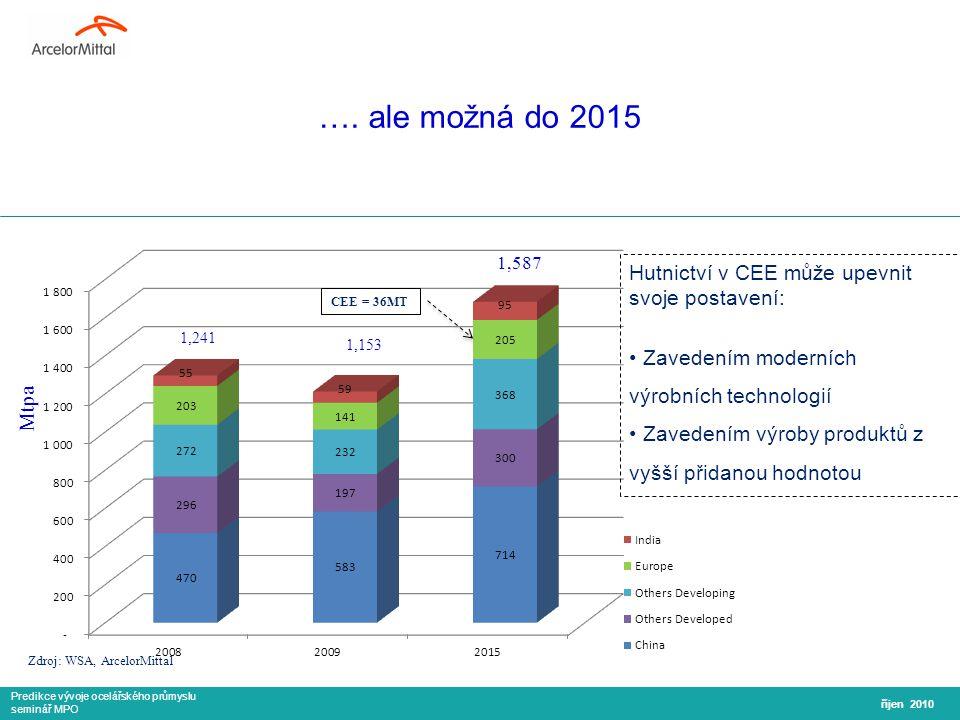 Predikce vývoje ocelářského průmyslu seminář MPO ….