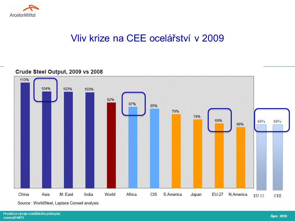 Predikce vývoje ocelářského průmyslu seminář MPO říjen 2010 Real GDP growth rate in % zdroj: Eurostat CEE: 9% GDP slump EU 15: 4.5% GDP slump Dopad krize byl hlubší v CEE