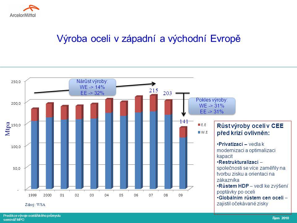 Predikce vývoje ocelářského průmyslu seminář MPO Výroba oceli v západní a východní Evropě říjen 2010 Nárůst výroby: WE -> 14% EE -> 32% Nárůst výroby: WE -> 14% EE -> 32% Pokles výroby: WE -> 31% EE -> 31% Pokles výroby: WE -> 31% EE -> 31% Zdroj: WSA Růst výroby oceli v CEE před krizí ovlivněn: Privatizací – vedla k modernizaci a optimalizaci kapacit Restrukturalizací – společnosti se více zaměřily na tvorbu zisku a orientaci na zákazníka Růstem HDP – vedl ke zvýšení poptávky po oceli Globálním růstem cen oceli – zajistil očekávané zisky Mtpa 215 203 141