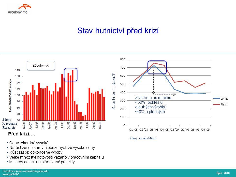 Predikce vývoje ocelářského průmyslu seminář MPO Stav hutnictví před krizí říjen 2010 Před krizí….