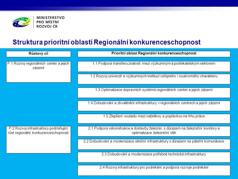 Struktura prioritní oblasti Regionální konkurenceschopnost Prioritní oblast Regionální konkurenceschopnost 1.1 Podpora transferu znalostí mezi výzkumn