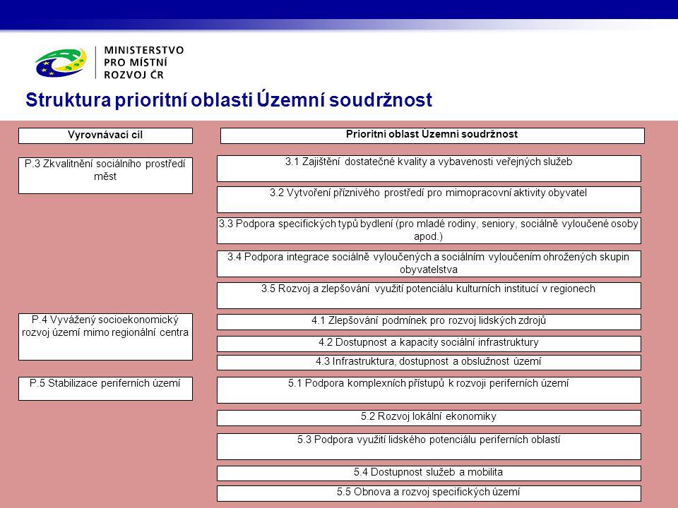 Struktura prioritní oblasti Územní soudržnost Prioritní oblast Územní soudržnost Vyrovnávací cíl P.3 Zkvalitnění sociálního prostředí měst 3.2 Vytvoře
