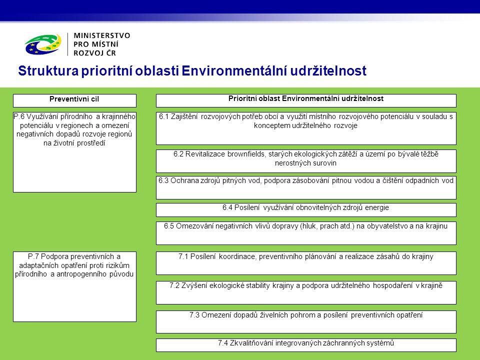 Struktura prioritní oblasti Environmentální udržitelnost Prioritní oblast Environmentální udržitelnost Preventivní cíl 7.1 Posílení koordinace, preven