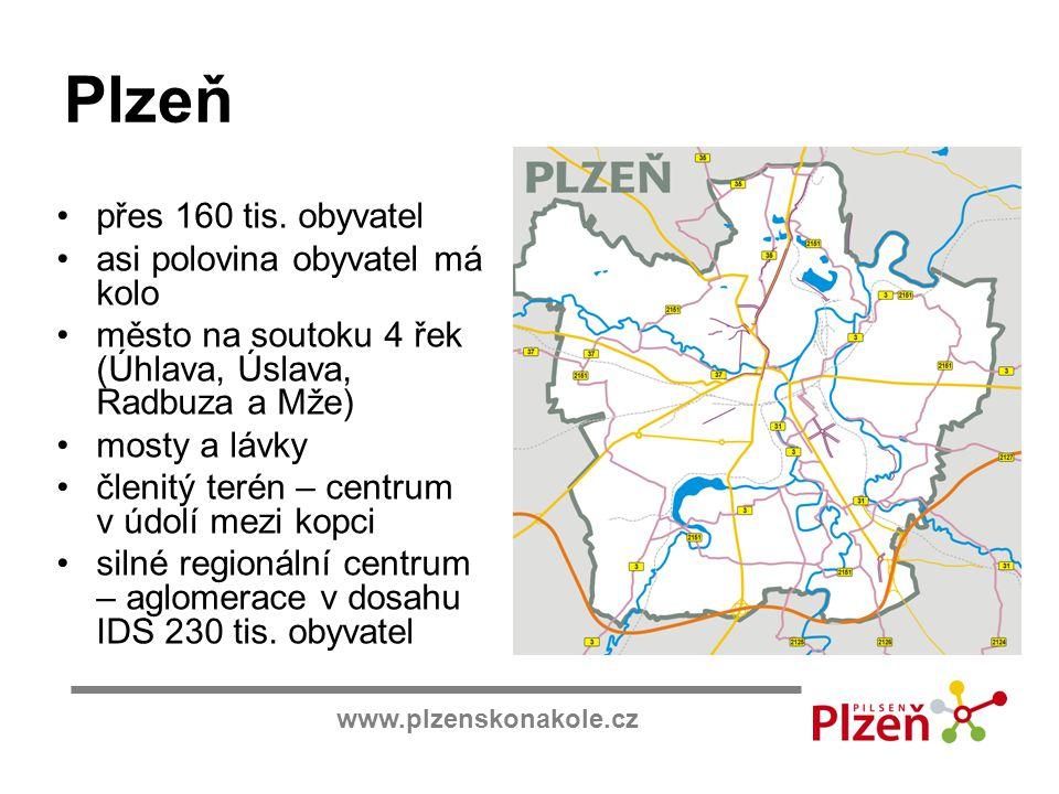 www.plzenskonakole.cz Plzeň přes 160 tis. obyvatel asi polovina obyvatel má kolo město na soutoku 4 řek (Úhlava, Úslava, Radbuza a Mže) mosty a lávky