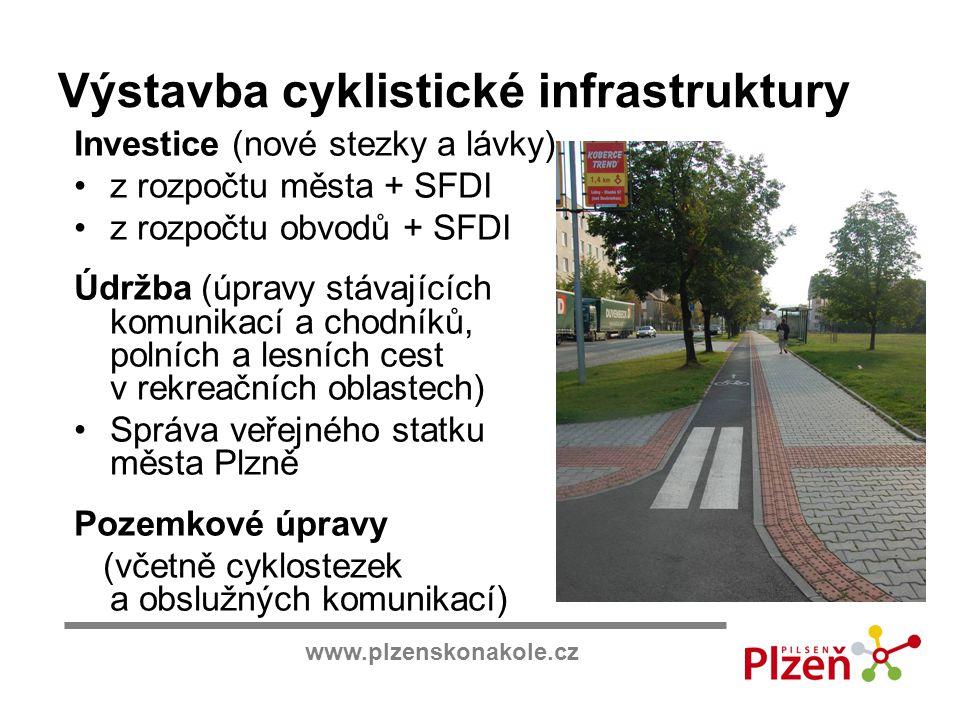 www.plzenskonakole.cz Výstavba cyklistické infrastruktury Investice (nové stezky a lávky) z rozpočtu města + SFDI z rozpočtu obvodů + SFDI Údržba (úpr