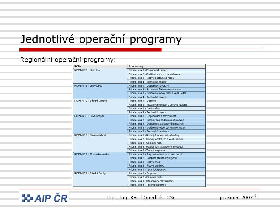 33 Jednotlivé operační programy Regionální operační programy: Doc.