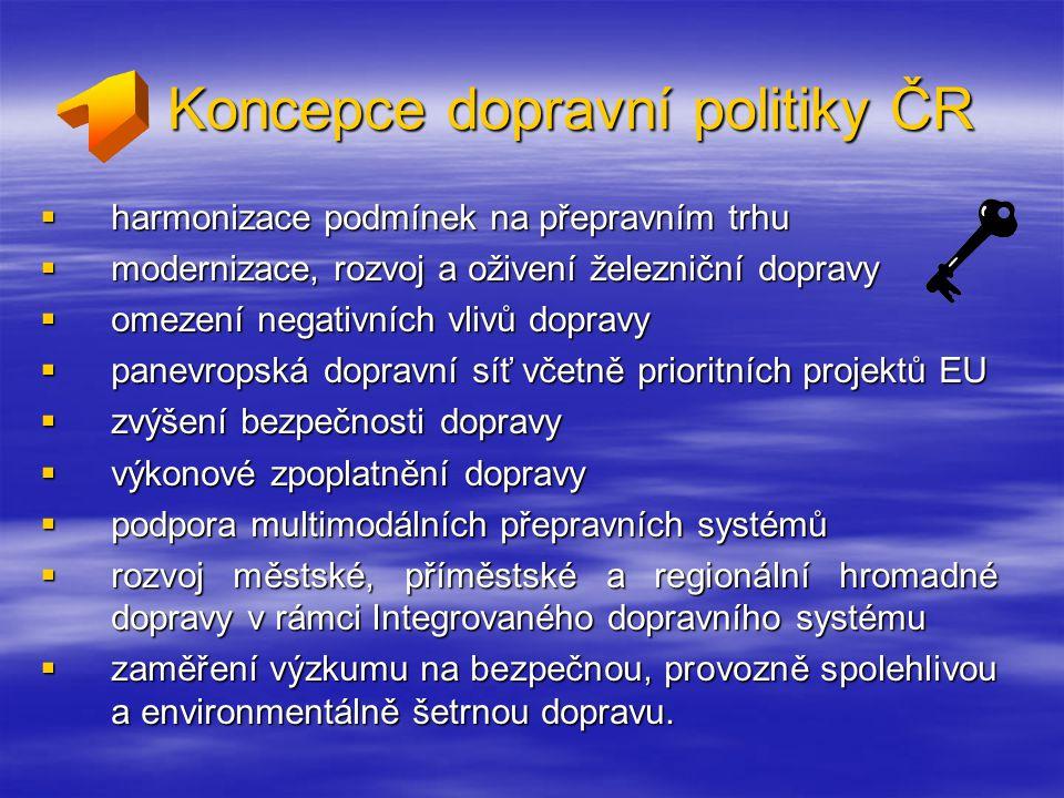 Cíle a priority dopravní politiky PODPORA ROZVOJE DOPRAVY V REGIONECH  rozpracováno v samostatném dokumentu Strategie podpory dopravní obsluhy území  koncentrace problémů především v městských aglomeracích  dříve poměr hromadné dopravy k dopravě individuální 80:20, v současné době 50:50  nedostatečná propojenost systémů městské, příměstské a regionální dopravy  zabezpečení vyváženého vývoje v regionech  ve městech důraz na efektivnost a zároveň šetrnost