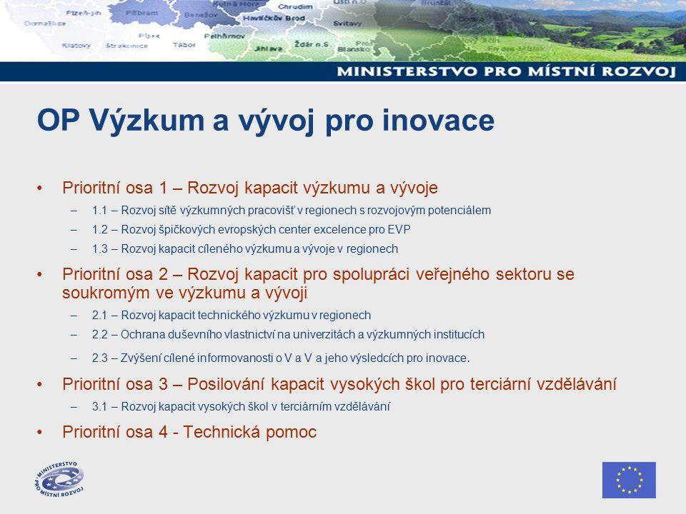 OP Výzkum a vývoj pro inovace Prioritní osa 1 – Rozvoj kapacit výzkumu a vývoje –1.1 – Rozvoj sítě výzkumných pracovišť v regionech s rozvojovým potenciálem –1.2 – Rozvoj špičkových evropských center excelence pro EVP –1.3 – Rozvoj kapacit cíleného výzkumu a vývoje v regionech Prioritní osa 2 – Rozvoj kapacit pro spolupráci veřejného sektoru se soukromým ve výzkumu a vývoji –2.1 – Rozvoj kapacit technického výzkumu v regionech –2.2 – Ochrana duševního vlastnictví na univerzitách a výzkumných institucích –2.3 – Zvýšení cílené informovanosti o V a V a jeho výsledcích pro inovace.