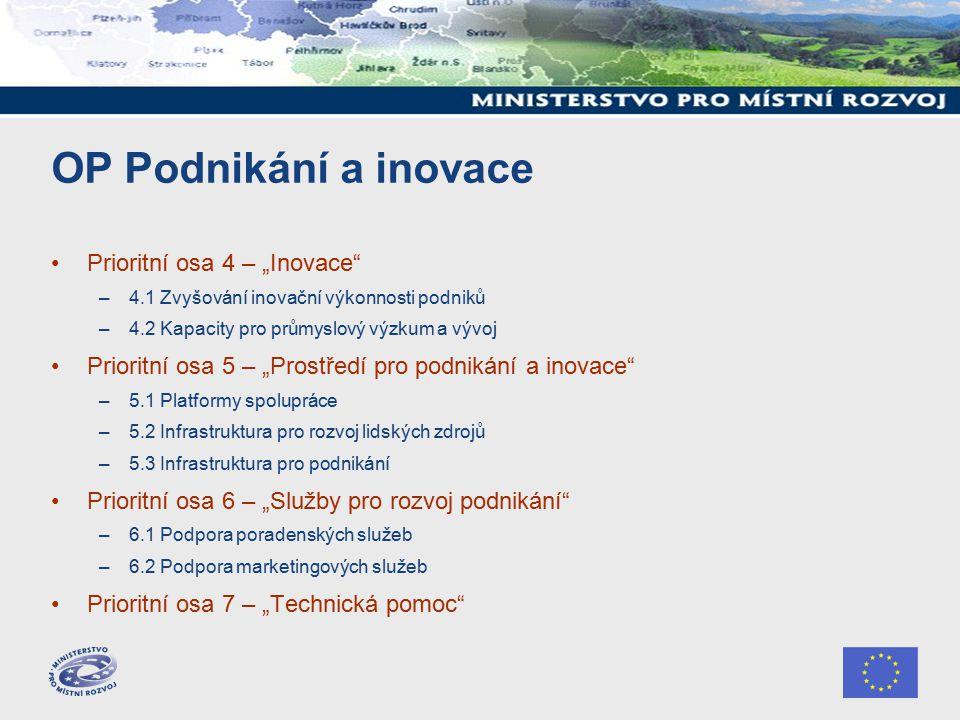 """OP Podnikání a inovace Prioritní osa 4 – """"Inovace –4.1 Zvyšování inovační výkonnosti podniků –4.2 Kapacity pro průmyslový výzkum a vývoj Prioritní osa 5 – """"Prostředí pro podnikání a inovace –5.1 Platformy spolupráce –5.2 Infrastruktura pro rozvoj lidských zdrojů –5.3 Infrastruktura pro podnikání Prioritní osa 6 – """"Služby pro rozvoj podnikání –6.1 Podpora poradenských služeb –6.2 Podpora marketingových služeb Prioritní osa 7 – """"Technická pomoc"""