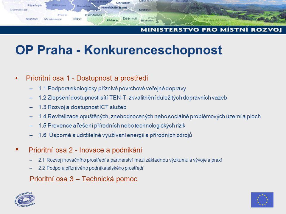 OP Praha - Konkurenceschopnost Prioritní osa 1 - Dostupnost a prostředí –1.1 Podpora ekologicky příznivé povrchové veřejné dopravy –1.2 Zlepšení dostupnosti sítí TEN-T, zkvalitnění důležitých dopravních vazeb –1.3 Rozvoj a dostupnost ICT služeb –1.4 Revitalizace opuštěných, znehodnocených nebo sociálně problémových území a ploch –1.5 Prevence a řešení přírodních nebo technologických rizik –1.6 Úsporné a udržitelné využívání energií a přírodních zdrojů Prioritní osa 2 - Inovace a podnikání –2.1 Rozvoj inovačního prostředí a partnerství mezi základnou výzkumu a vývoje a praxí –2.2 Podpora příznivého podnikatelského prostředí Prioritní osa 3 – Technická pomoc