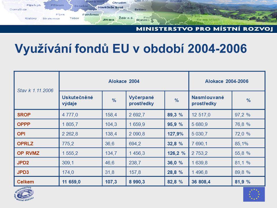 Využívání fondů EU v období 2004-2006 Stav k 1.11.2006 Alokace 2004Alokace 2004-2006 Uskutečněné výdaje % Vyčerpané prostředky % Nasmlouvané prostředky % SROP4 777,0158,42 692,789,3 %12 517,097,2 % OPPP1 805,7104,31 659,995,9 %5 680,976,8 % OPI2 262,8138,42 090,8127,9%5 030,772,0 % OPRLZ775,236,6694,232,8 %7 690,185,1% OP RVMZ1 555,2134,71 456,3126,2 %2 753,255,8 % JPD2309,146,6238,736,0 %1 639,881,1 % JPD3174,031,8157,828,8 %1 496,889,8 % Celkem11 659,0107,38 990,382,8 %36 808,481,9 %