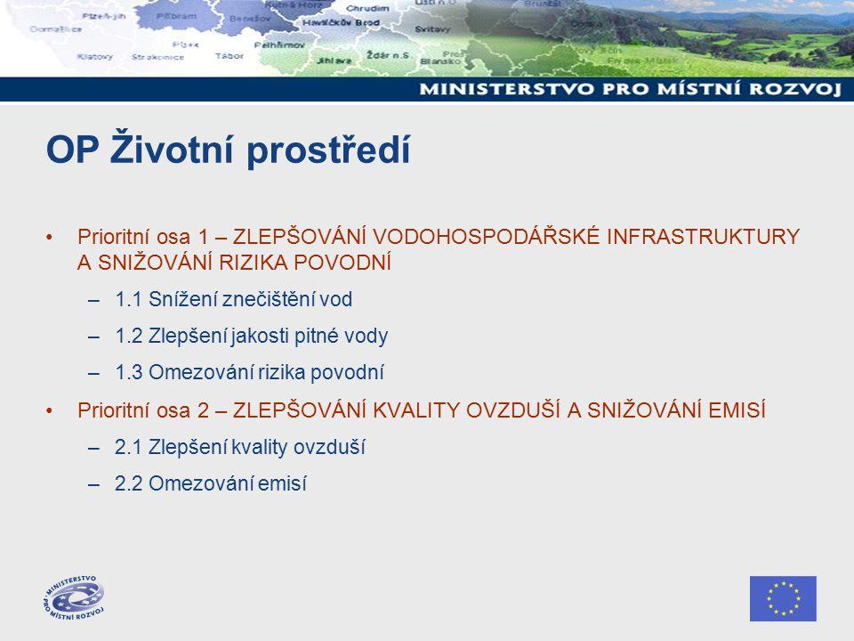 OP Životní prostředí Prioritní osa 1 – ZLEPŠOVÁNÍ VODOHOSPODÁŘSKÉ INFRASTRUKTURY A SNIŽOVÁNÍ RIZIKA POVODNÍ –1.1 Snížení znečištění vod –1.2 Zlepšení jakosti pitné vody –1.3 Omezování rizika povodní Prioritní osa 2 – ZLEPŠOVÁNÍ KVALITY OVZDUŠÍ A SNIŽOVÁNÍ EMISÍ –2.1 Zlepšení kvality ovzduší –2.2 Omezování emisí