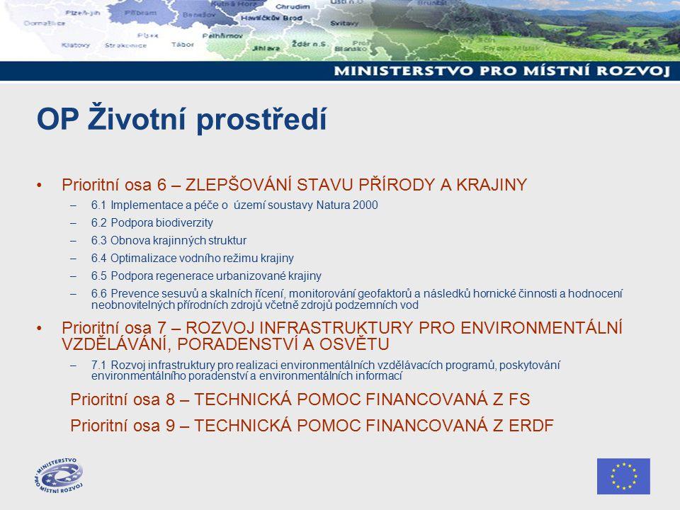 OP Životní prostředí Prioritní osa 6 – ZLEPŠOVÁNÍ STAVU PŘÍRODY A KRAJINY –6.1 Implementace a péče o území soustavy Natura 2000 –6.2 Podpora biodiverzity –6.3 Obnova krajinných struktur –6.4 Optimalizace vodního režimu krajiny –6.5 Podpora regenerace urbanizované krajiny –6.6 Prevence sesuvů a skalních řícení, monitorování geofaktorů a následků hornické činnosti a hodnocení neobnovitelných přírodních zdrojů včetně zdrojů podzemních vod Prioritní osa 7 – ROZVOJ INFRASTRUKTURY PRO ENVIRONMENTÁLNÍ VZDĚLÁVÁNÍ, PORADENSTVÍ A OSVĚTU –7.1 Rozvoj infrastruktury pro realizaci environmentálních vzdělávacích programů, poskytování environmentálního poradenství a environmentálních informací Prioritní osa 8 – TECHNICKÁ POMOC FINANCOVANÁ Z FS Prioritní osa 9 – TECHNICKÁ POMOC FINANCOVANÁ Z ERDF