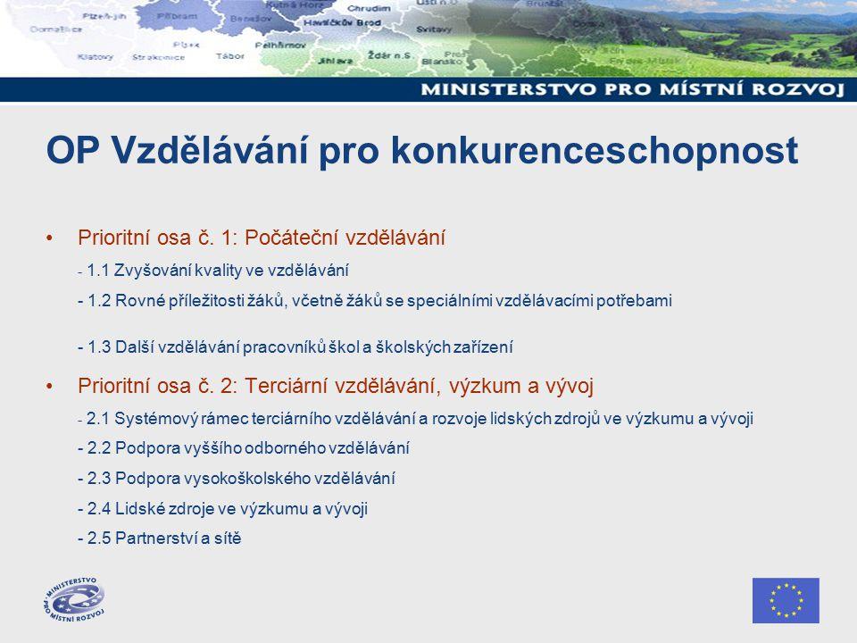 ROP Jihozápad Prioritní osa 1: Dostupnost center –1.1 – MODERNIZACE REGIONÁLNÍ SILNIČNÍ SÍTĚ –1.2 – ROZVOJ INFRASTRUKTURY PRO VEŘEJNOU DOPRAVU –1.3 – MODERNIZACE VOZOVÉHO PARKU VEŘEJNÉ DOPRAVY –1.4 – ROZVOJ REGIONÁLNÍCH LETIŠŤ –1.5 – ROZVOJ MÍSTNÍCH KOMUNIKACÍ Prioritní osa 2: Stabilizace a rozvoj měst a obcí –2.1 – INTEGROVANÉ PROJEKTY ROZVOJOVÝCH CENTER –2.2 - REVITALIZACE ČÁSTÍ MĚST A OBCÍ –2.3 - ROZVOJ INFRASTRUKTURY ZÁKLADNÍHO, STŘEDNÍHO A VYŠŠÍHO ODBORNÉHO ŠKOLSTVÍ –2.4 - ROZVOJ INFRASTRUKTURY PRO SOCIÁLNÍ INTEGRACI –2.5 - ROZVOJ ZDRAVOTNICKÉ PÉČE