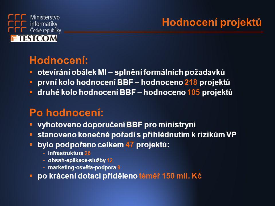 Hodnocení projektů Hodnocení:  otevírání obálek MI – splnění formálních požadavků  první kolo hodnocení BBF – hodnoceno 218 projektů  druhé kolo ho