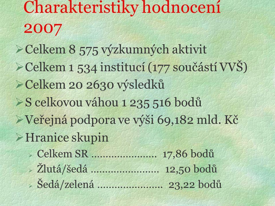 Charakteristiky hodnocení 2007  Celkem 8 575 výzkumných aktivit  Celkem 1 534 institucí (177 součástí VVŠ)  Celkem 20 2630 výsledků  S celkovou váhou 1 235 516 bodů  Veřejná podpora ve výši 69,182 mld.